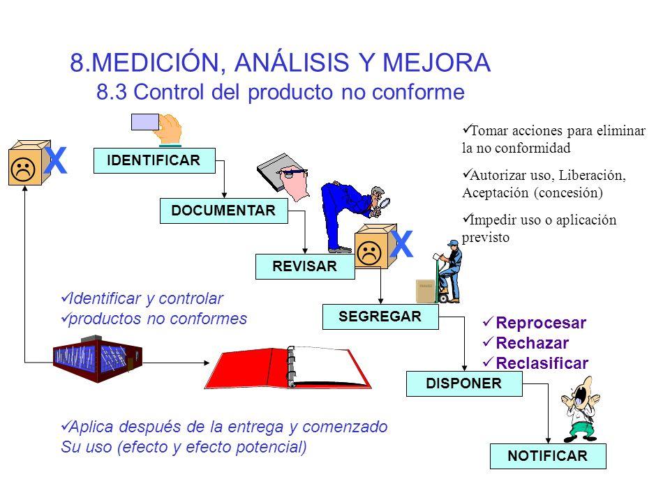 8. MEDICIÓN, ANÁLISIS Y MEJORA 8.2 Medición y Monitoreo 8.2.2. Auditoría Interna ACTIVIDAD POR AUDITAR E F A M M 45678 X X X X X Estado (B,RM) Importa