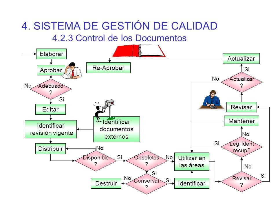 Elaborar Editar Distribuir Identificar revisión vigente Actualizar Destruir Utilizar en las áreas Identificar Revisar Aprobar Adecuado .