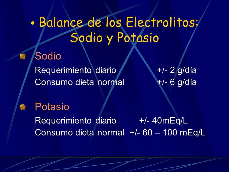Balance de los Electrolitos: Sodio y Potasio Sodio Requerimiento diario+/- 2 g/día Consumo dieta normal+/- 6 g/día Potasio Requerimiento diario +/- 40