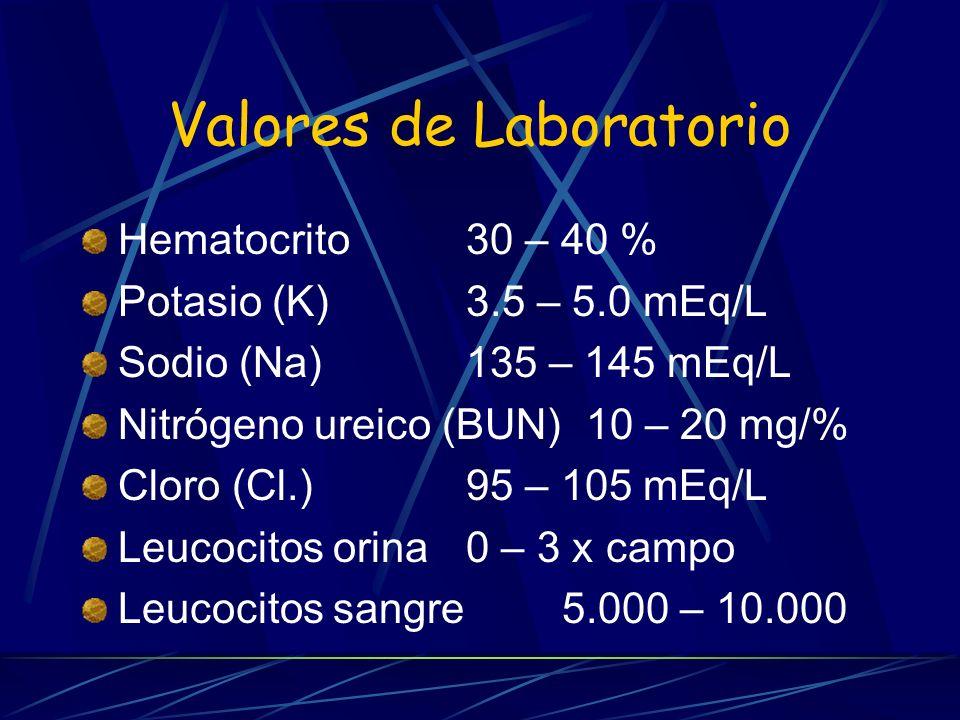 Valores de Laboratorio Hematocrito30 – 40 % Potasio (K)3.5 – 5.0 mEq/L Sodio (Na)135 – 145 mEq/L Nitrógeno ureico (BUN) 10 – 20 mg/% Cloro (Cl.)95 – 1