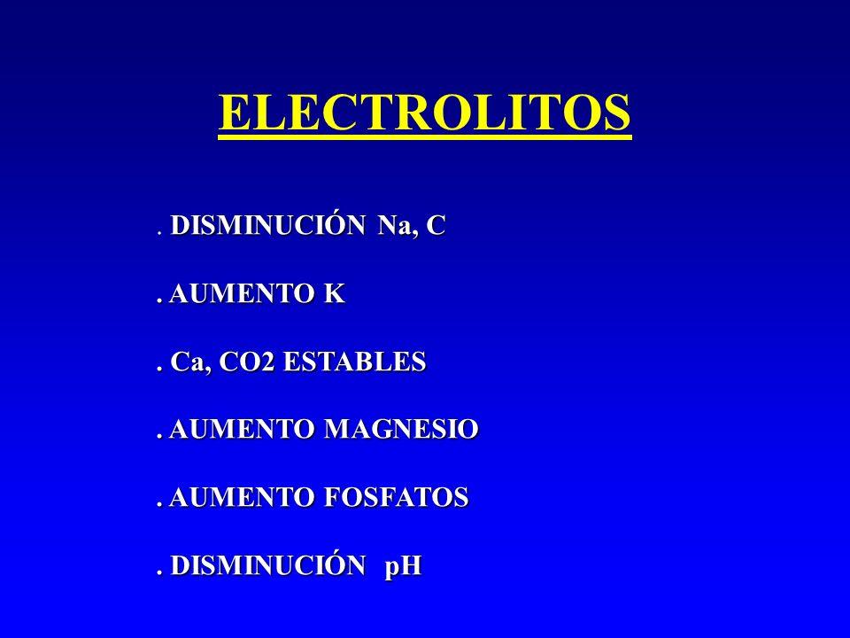 ELECTROLITOS DISMINUCIÓN Na, C. DISMINUCIÓN Na, C. AUMENTO K. Ca, CO2 ESTABLES. AUMENTO MAGNESIO. AUMENTO FOSFATOS. DISMINUCIÓN pH