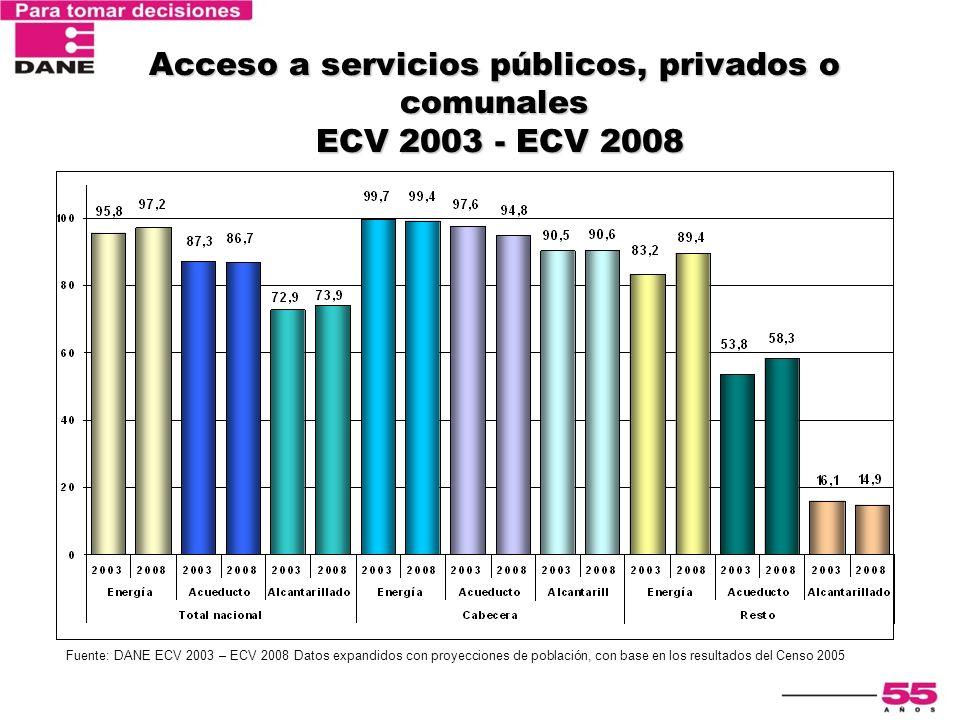 Encuesta Nacional de Calidad de Vida 2003 Acceso a servicios públicos, privados o comunales ECV 2003 - ECV 2008 Fuente: DANE ECV 2003 – ECV 2008 Datos