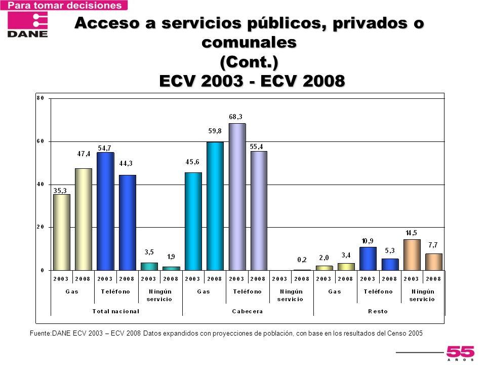 Encuesta Nacional de Calidad de Vida 2003 Acceso a servicios públicos, privados o comunales (Cont.) ECV 2003 - ECV 2008 Fuente:DANE ECV 2003 – ECV 200