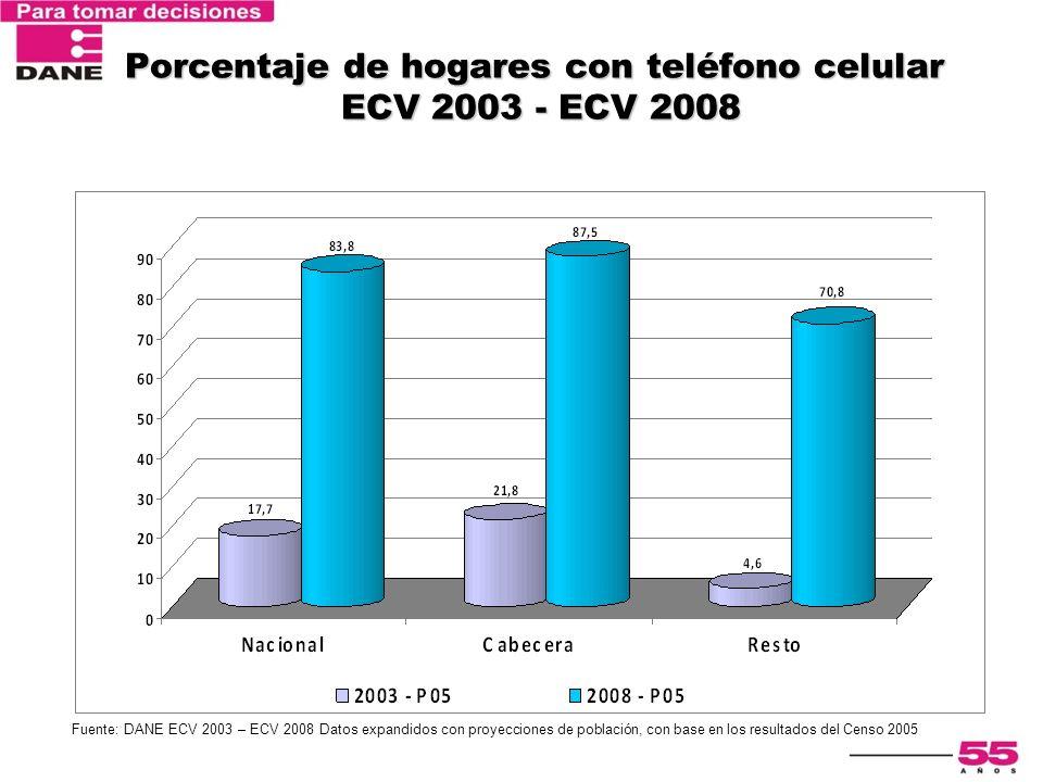 Encuesta Nacional de Calidad de Vida 2003 Porcentaje de hogares con teléfono celular ECV 2003 - ECV 2008 Fuente: DANE ECV 2003 – ECV 2008 Datos expand