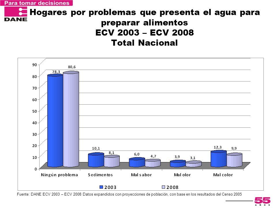Encuesta Nacional de Calidad de Vida 2003 Hogares por problemas que presenta el agua para preparar alimentos ECV 2003 – ECV 2008 Total Nacional Fuente