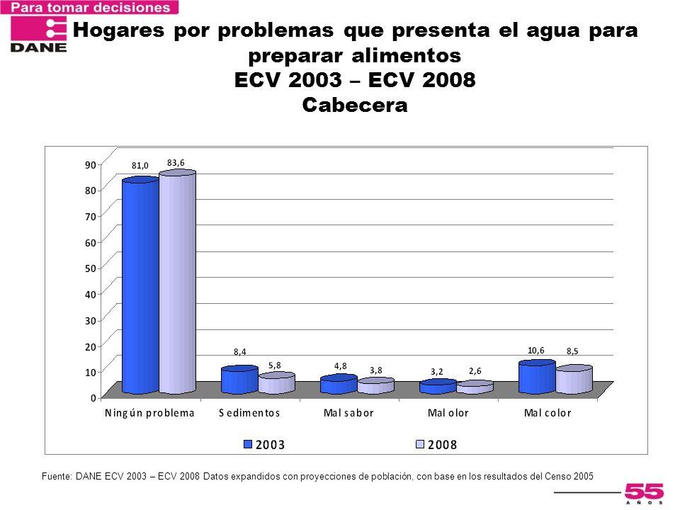 Encuesta Nacional de Calidad de Vida 2003 Hogares por problemas que presenta el agua para preparar alimentos ECV 2003 – ECV 2008 Cabecera Fuente: DANE