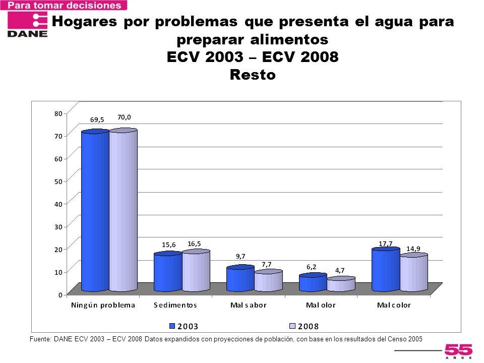 Encuesta Nacional de Calidad de Vida 2003 Hogares por problemas que presenta el agua para preparar alimentos ECV 2003 – ECV 2008 Resto Fuente: DANE EC