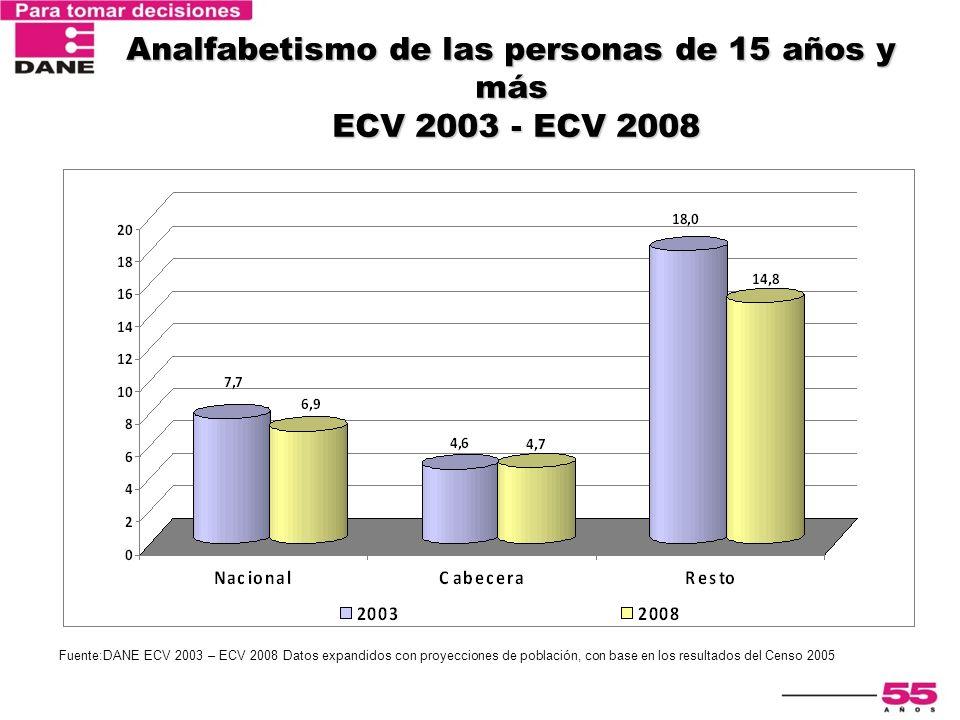 Encuesta Nacional de Calidad de Vida 2003 Analfabetismo de las personas de 15 años y más ECV 2003 - ECV 2008 Fuente:DANE ECV 2003 – ECV 2008 Datos exp