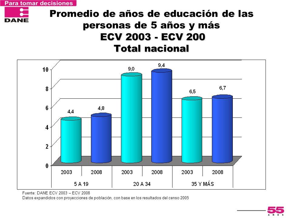 ECV 2003 - ECV 200 Total nacional Promedio de años de educación de las personas de 5 años y más ECV 2003 - ECV 200 Total nacional Fuente: DANE ECV 200