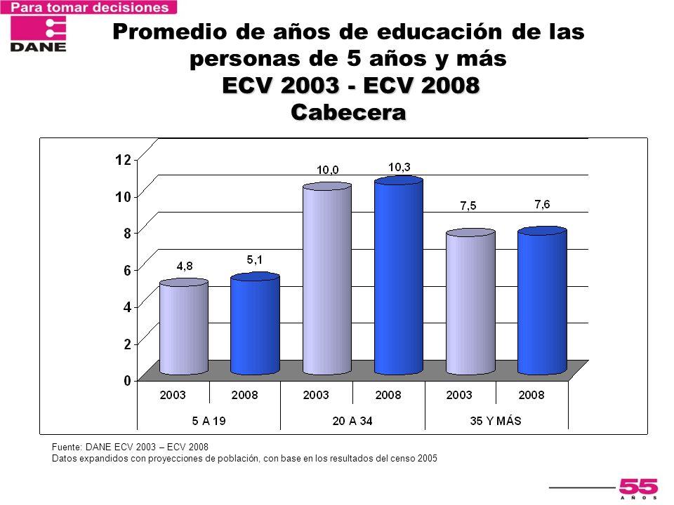 ECV 2003 - ECV 2008 Cabecera Promedio de años de educación de las personas de 5 años y más ECV 2003 - ECV 2008 Cabecera Fuente: DANE ECV 2003 – ECV 20