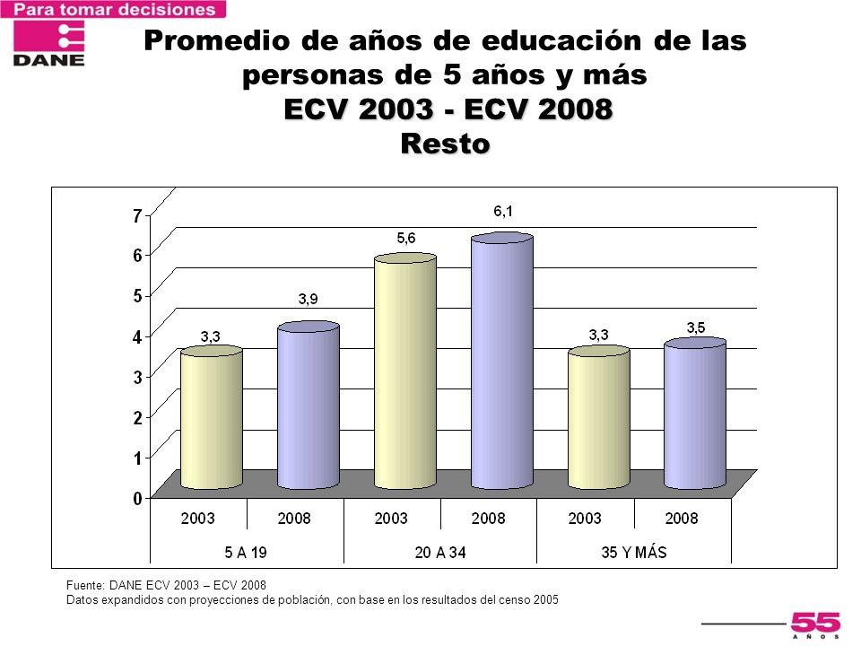 ECV 2003 - ECV 2008 Resto Promedio de años de educación de las personas de 5 años y más ECV 2003 - ECV 2008 Resto Fuente: DANE ECV 2003 – ECV 2008 Dat