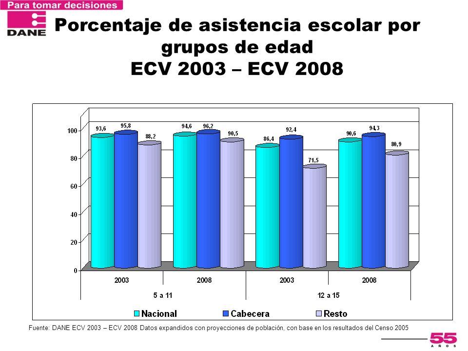 Porcentaje de asistencia escolar por grupos de edad ECV 2003 – ECV 2008 Fuente: DANE ECV 2003 – ECV 2008 Datos expandidos con proyecciones de població