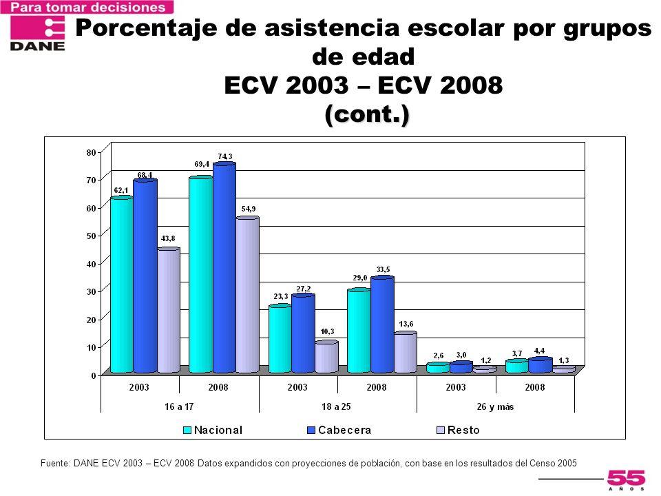 (cont.) Porcentaje de asistencia escolar por grupos de edad ECV 2003 – ECV 2008 (cont.) Fuente: DANE ECV 2003 – ECV 2008 Datos expandidos con proyecci