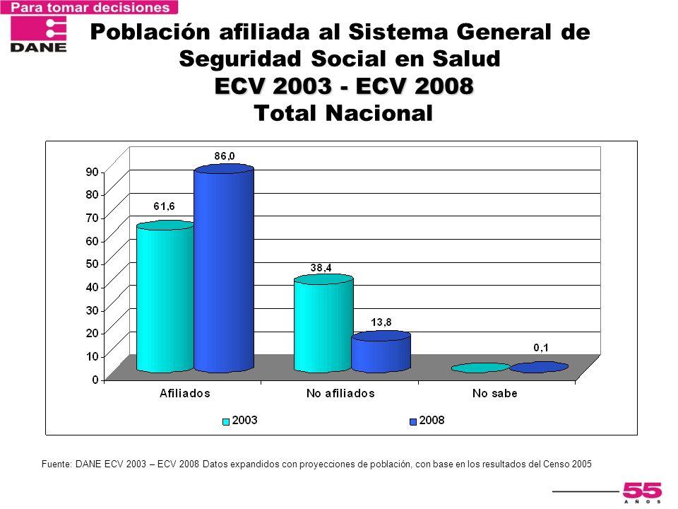 ECV 2003 - ECV 2008 Población afiliada al Sistema General de Seguridad Social en Salud ECV 2003 - ECV 2008 Total Nacional Fuente: DANE ECV 2003 – ECV