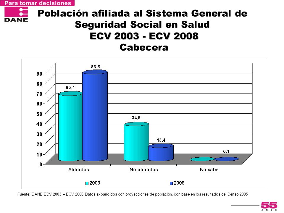 ECV 2003 - ECV 2008 Población afiliada al Sistema General de Seguridad Social en Salud ECV 2003 - ECV 2008 Cabecera Fuente: DANE ECV 2003 – ECV 2008 D