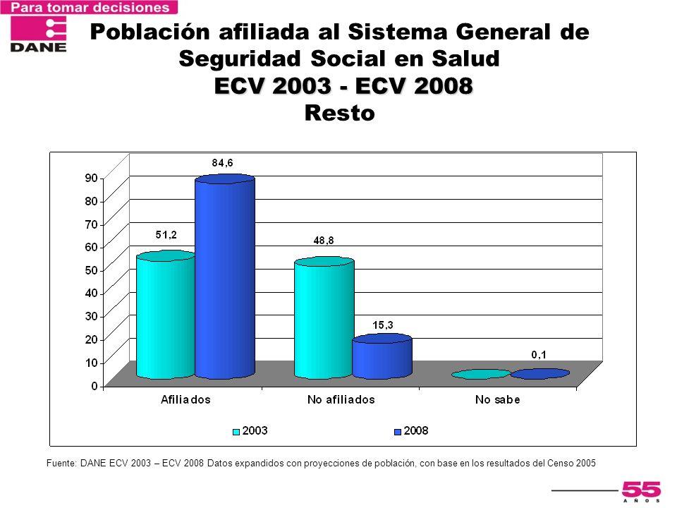 ECV 2003 - ECV 2008 Población afiliada al Sistema General de Seguridad Social en Salud ECV 2003 - ECV 2008 Resto Fuente: DANE ECV 2003 – ECV 2008 Dato