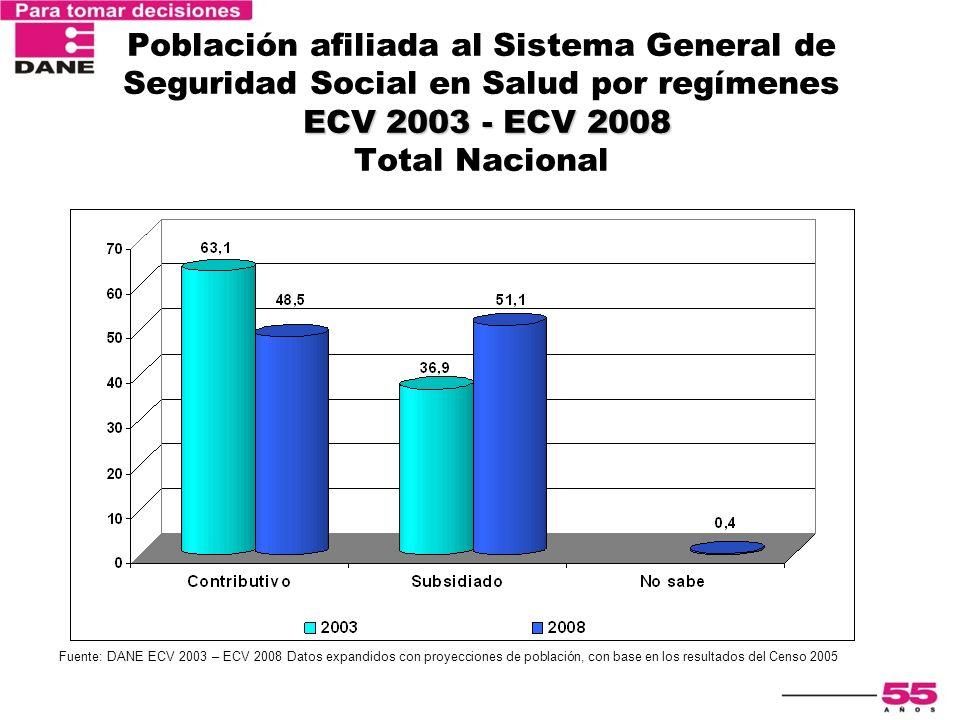ECV 2003 - ECV 2008 Población afiliada al Sistema General de Seguridad Social en Salud por regímenes ECV 2003 - ECV 2008 Total Nacional Fuente: DANE E