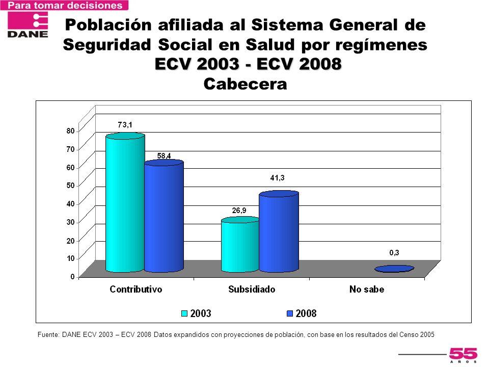 ECV 2003 - ECV 2008 Población afiliada al Sistema General de Seguridad Social en Salud por regímenes ECV 2003 - ECV 2008 Cabecera Fuente: DANE ECV 200