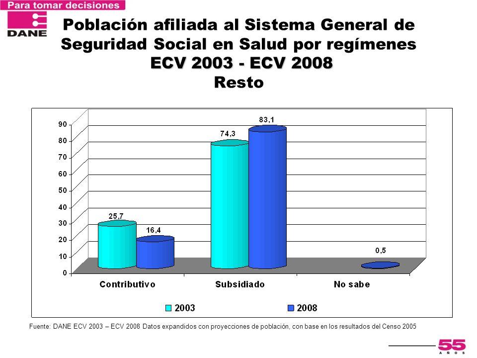 ECV 2003 - ECV 2008 Población afiliada al Sistema General de Seguridad Social en Salud por regímenes ECV 2003 - ECV 2008 Resto Fuente: DANE ECV 2003 –