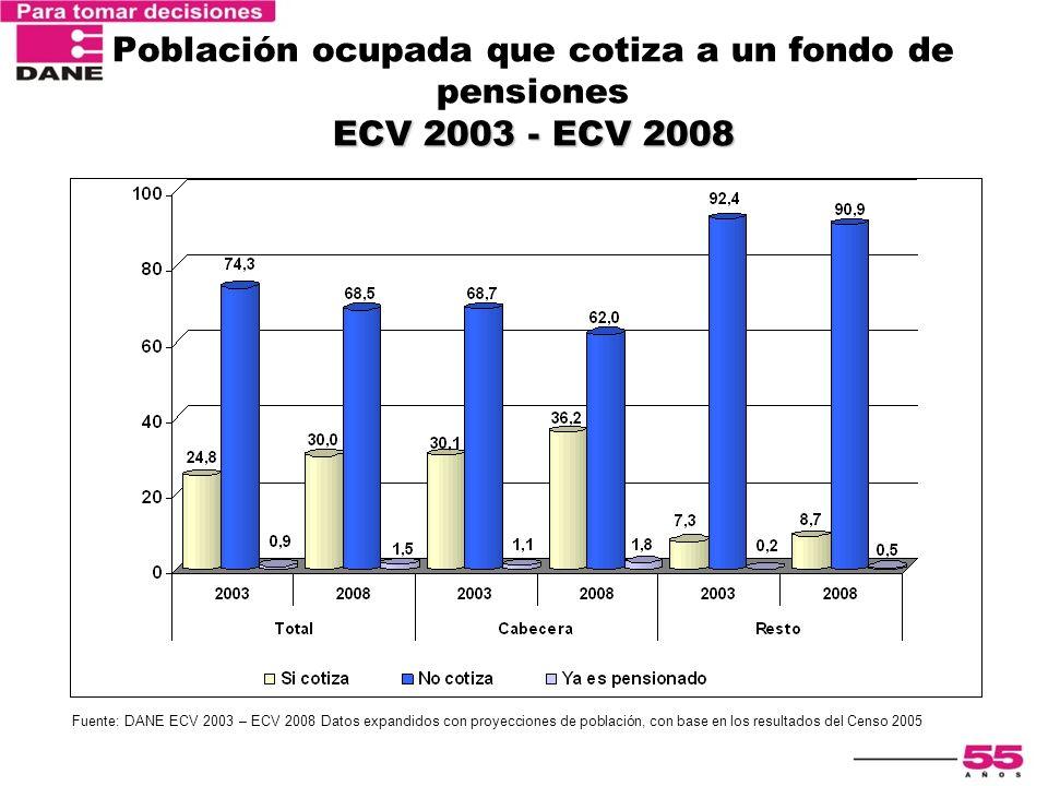 ECV 2003 - ECV 2008 Población ocupada que cotiza a un fondo de pensiones ECV 2003 - ECV 2008 Fuente: DANE ECV 2003 – ECV 2008 Datos expandidos con pro