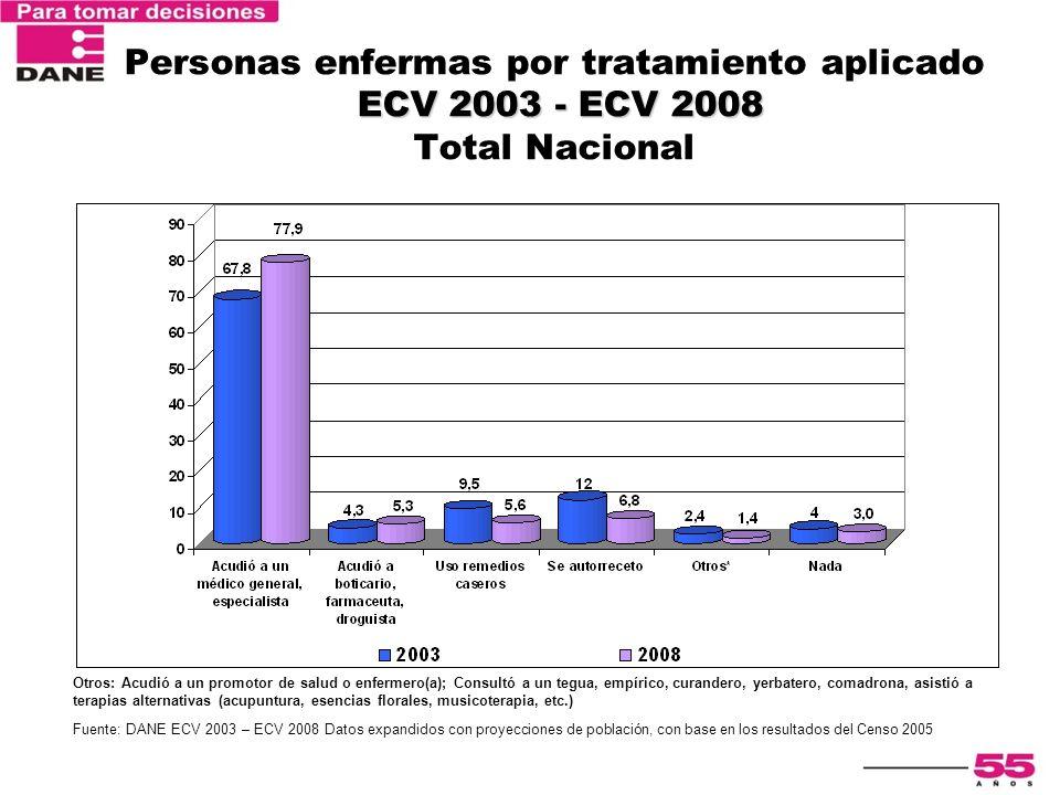 ECV 2003 - ECV 2008 Personas enfermas por tratamiento aplicado ECV 2003 - ECV 2008 Total Nacional Otros: Acudió a un promotor de salud o enfermero(a);