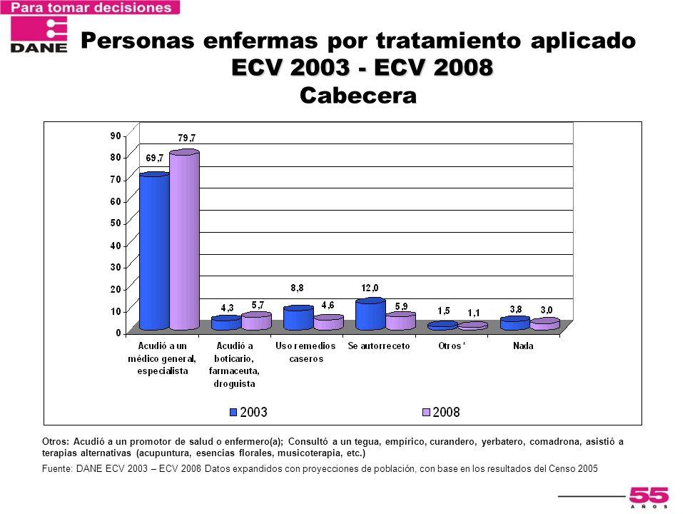 ECV 2003 - ECV 2008 Personas enfermas por tratamiento aplicado ECV 2003 - ECV 2008 Cabecera Otros: Acudió a un promotor de salud o enfermero(a); Consu