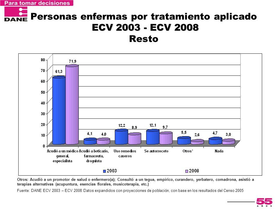 ECV 2003 - ECV 2008 Personas enfermas por tratamiento aplicado ECV 2003 - ECV 2008 Resto Otros: Acudió a un promotor de salud o enfermero(a); Consultó