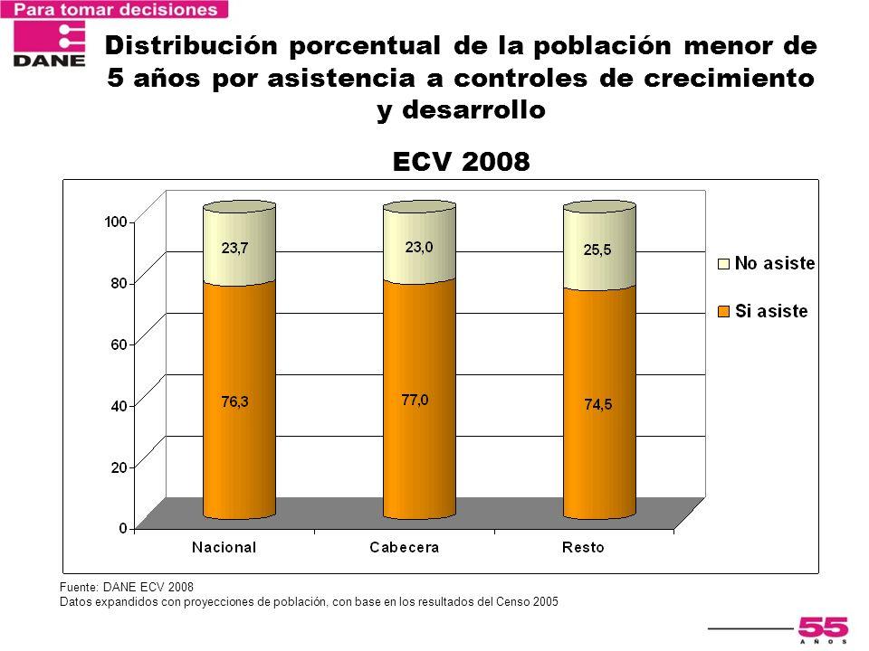 Distribución porcentual de la población menor de 5 años por asistencia a controles de crecimiento y desarrollo ECV 2008 Fuente: DANE ECV 2008 Datos ex