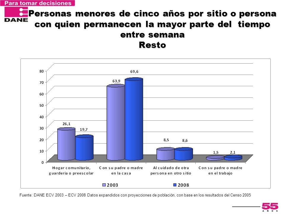 Encuesta Nacional de Calidad de Vida 2003 Personas menores de cinco años por sitio o persona con quien permanecen la mayor parte del tiempo entre sema