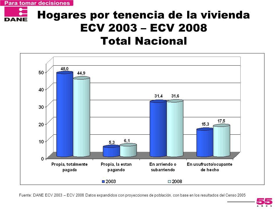 Hogares por tenencia de la vivienda ECV 2003 – ECV 2008 Total Nacional Fuente: DANE ECV 2003 – ECV 2008 Datos expandidos con proyecciones de población