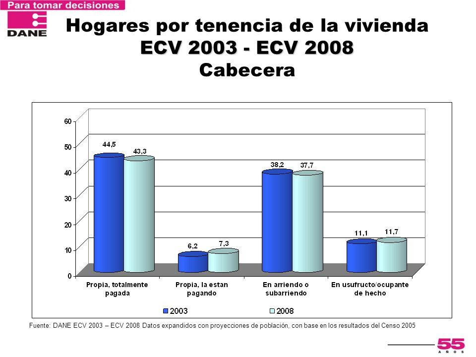 ECV 2003 - ECV 2008 Hogares por tenencia de la vivienda ECV 2003 - ECV 2008 Cabecera Fuente: DANE ECV 2003 – ECV 2008 Datos expandidos con proyeccione