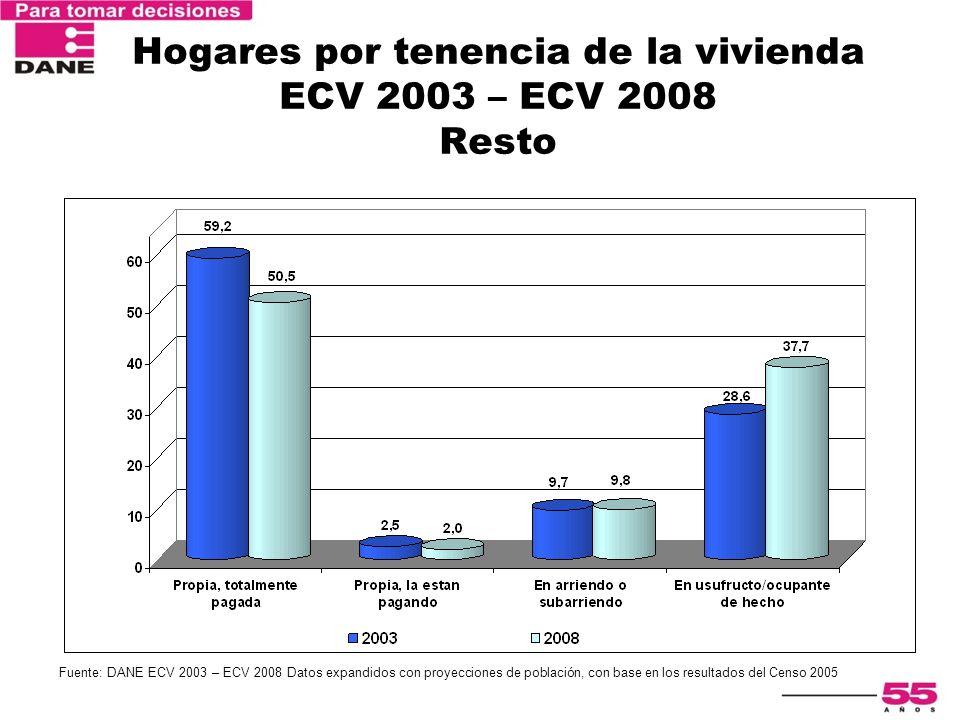 Hogares por tenencia de la vivienda ECV 2003 – ECV 2008 Resto Fuente: DANE ECV 2003 – ECV 2008 Datos expandidos con proyecciones de población, con bas