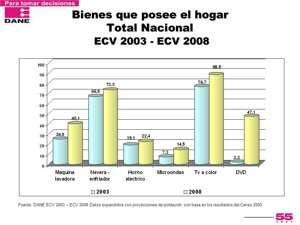 Encuesta Nacional de Calidad de Vida 2003 Bienes que posee el hogar Total Nacional ECV 2003 - ECV 2008 Fuente: DANE ECV 2003 – ECV 2008 Datos expandid