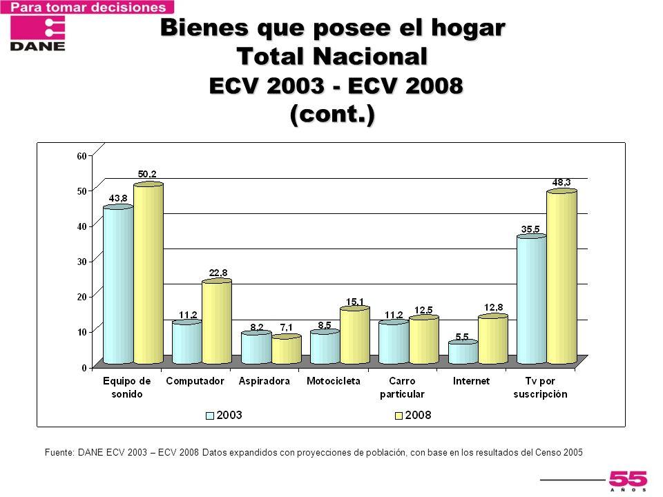 Bienes que posee el hogar Total Nacional ECV 2003 - ECV 2008 (cont.) Fuente: DANE ECV 2003 – ECV 2008 Datos expandidos con proyecciones de población,