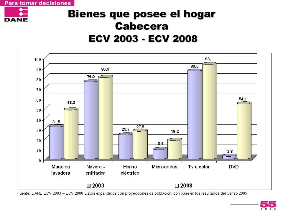 Encuesta Nacional de Calidad de Vida 2003 Bienes que posee el hogar Cabecera ECV 2003 - ECV 2008 Fuente: DANE ECV 2003 – ECV 2008 Datos expandidos con