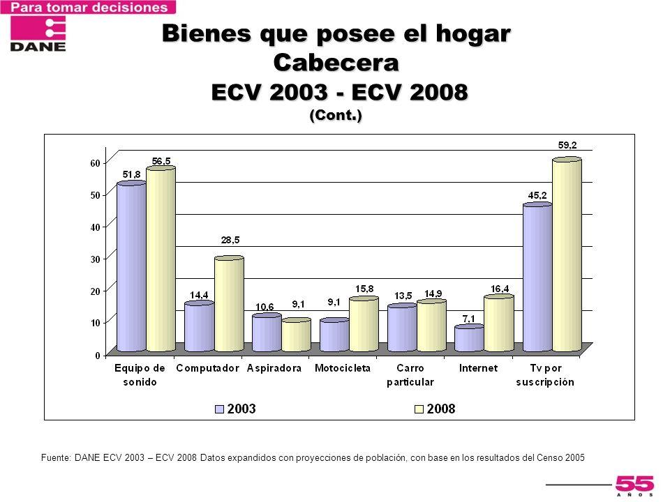 Bienes que posee el hogar Cabecera ECV 2003 - ECV 2008 (Cont.) Fuente: DANE ECV 2003 – ECV 2008 Datos expandidos con proyecciones de población, con ba