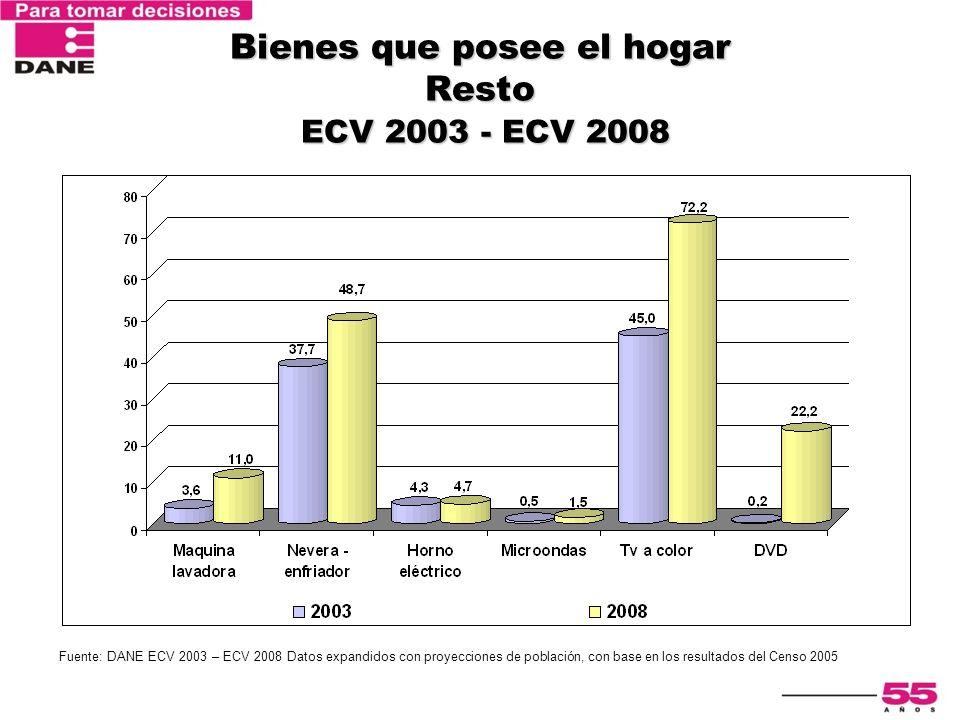 Encuesta Nacional de Calidad de Vida 2003 Bienes que posee el hogar Resto ECV 2003 - ECV 2008 Fuente: DANE ECV 2003 – ECV 2008 Datos expandidos con pr