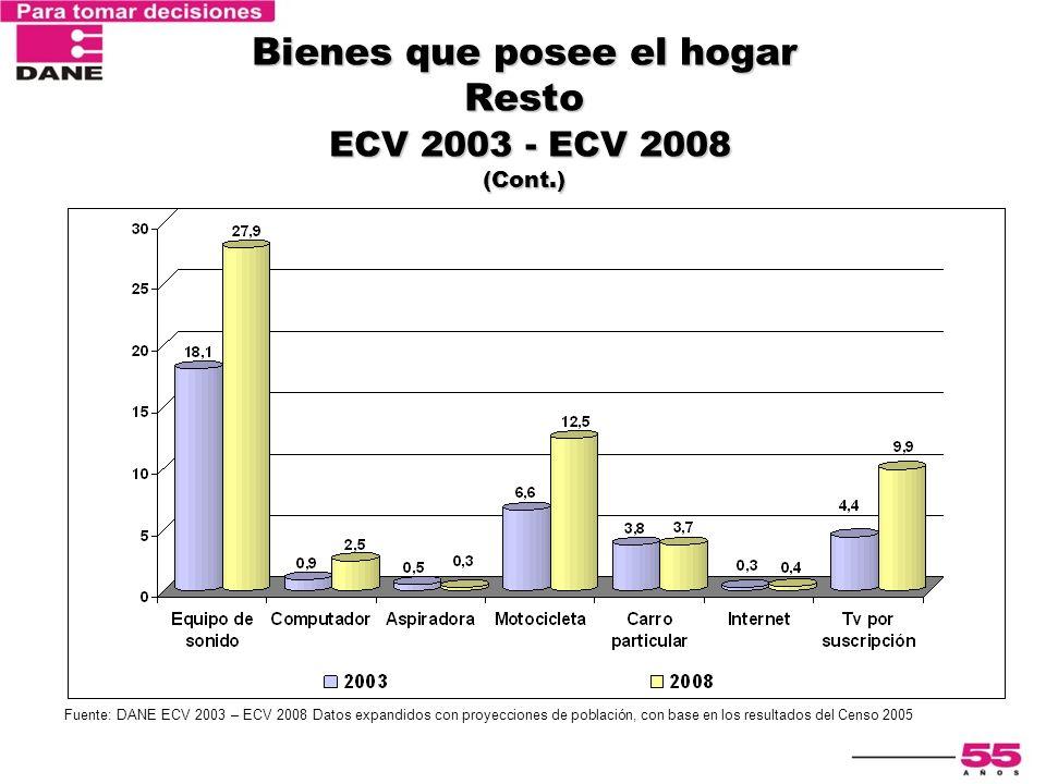 Bienes que posee el hogar Resto ECV 2003 - ECV 2008 (Cont.) Fuente: DANE ECV 2003 – ECV 2008 Datos expandidos con proyecciones de población, con base