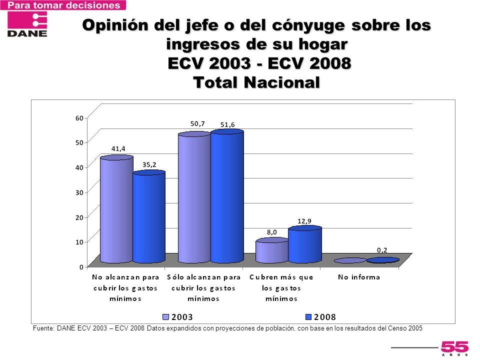 Encuesta Nacional de Calidad de Vida 2003 Opinión del jefe o del cónyuge sobre los ingresos de su hogar ECV 2003 - ECV 2008 Total Nacional Fuente: DAN