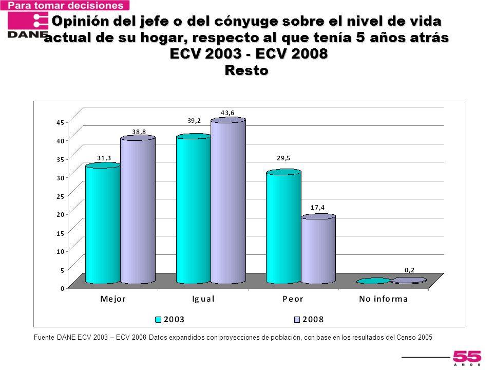 Encuesta Nacional de Calidad de Vida 2003 Opinión del jefe o del cónyuge sobre el nivel de vida actual de su hogar, respecto al que tenía 5 años atrás