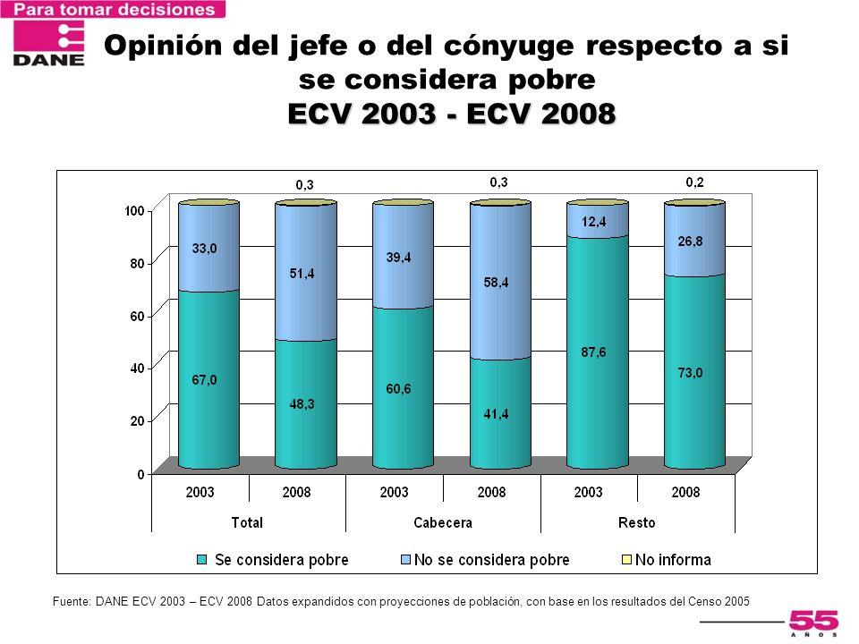 ECV 2003 - ECV 2008 Opinión del jefe o del cónyuge respecto a si se considera pobre ECV 2003 - ECV 2008 Fuente: DANE ECV 2003 – ECV 2008 Datos expandi
