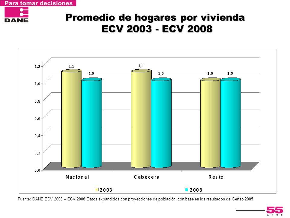 Encuesta Nacional de Calidad de Vida 2003 Promedio de personas por hogar ECV 2003 - ECV 2008 Fuente: DANE ECV 2003 – ECV 2008 Datos expandidos con proyecciones de población, con base en los resultados del Censo 2005