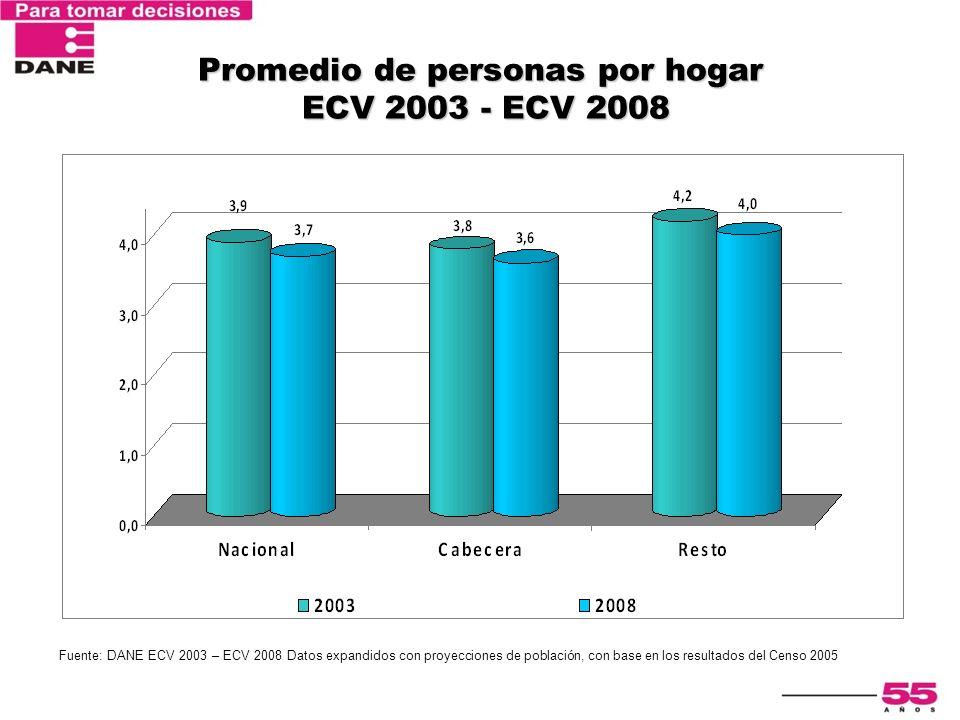 Encuesta Nacional de Calidad de Vida 2003 Promedio de personas por hogar ECV 2003 - ECV 2008 Fuente: DANE ECV 2003 – ECV 2008 Datos expandidos con pro