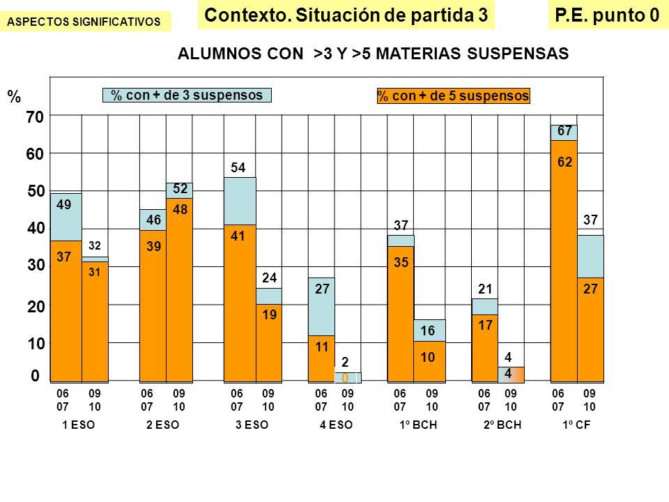 ASPECTOS SIGNIFICATIVOS Contexto. Situación de partida 3P.E. punto 0 ALUMNOS CON >3 Y >5 MATERIAS SUSPENSAS 0 10 20 30 40 50 % 49 37 % con + de 3 susp