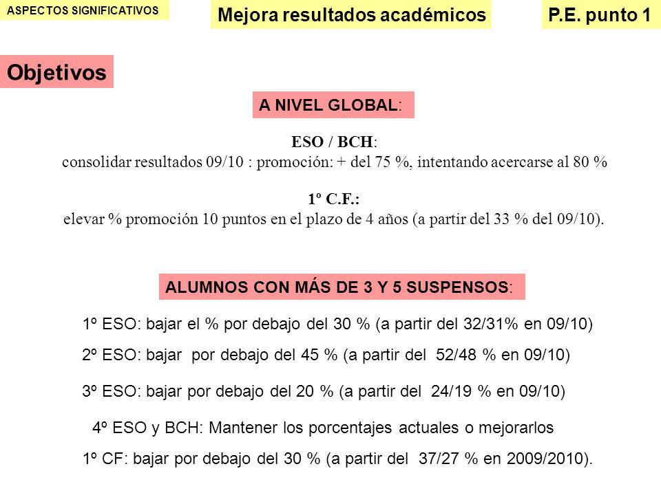 ASPECTOS SIGNIFICATIVOS Mejora resultados académicosP.E. punto 1 ESO / BCH: consolidar resultados 09/10 : promoción: + del 75 %, intentando acercarse
