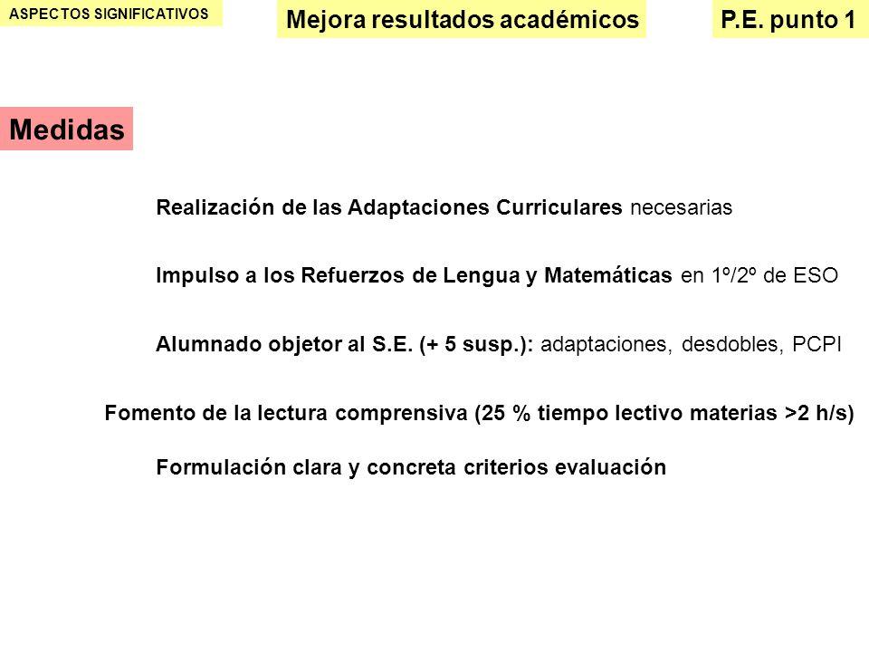 ASPECTOS SIGNIFICATIVOS Mejora resultados académicosP.E. punto 1 Medidas Realización de las Adaptaciones Curriculares necesarias Impulso a los Refuerz