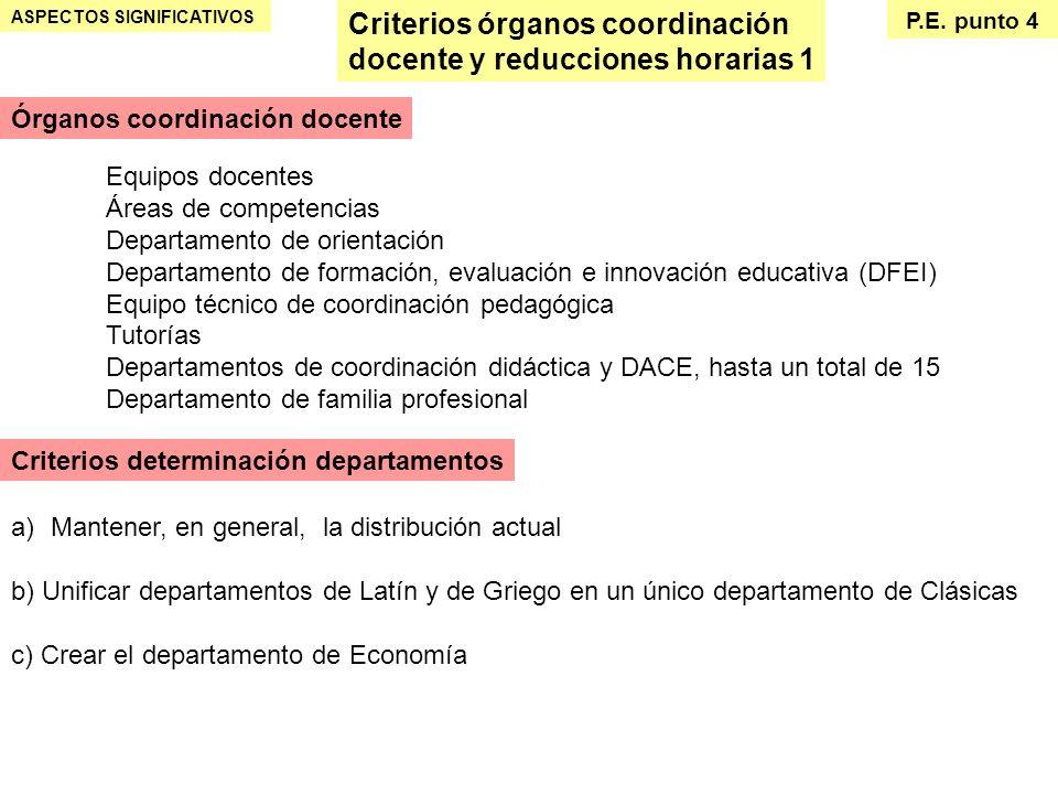 Criterios órganos coordinación docente y reducciones horarias 1 ASPECTOS SIGNIFICATIVOS P.E. punto 4 Equipos docentes Áreas de competencias Departamen
