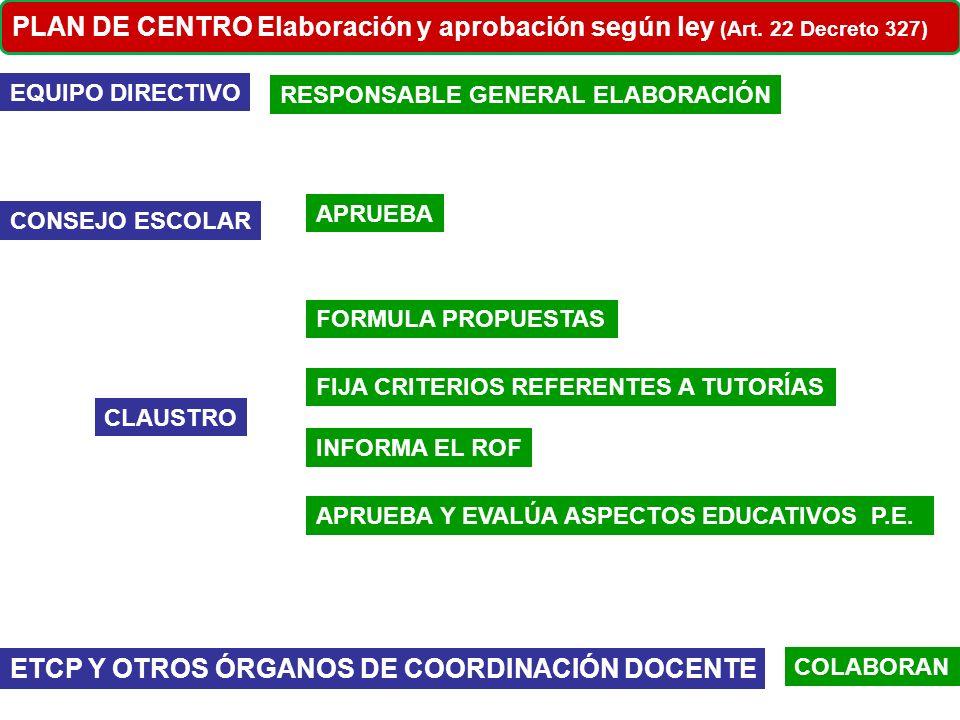 PROPUESTA DEL EQUIPO DIRECTIVO EQUIPO DIRECTIVO PLAN DE CENTRO Elaboración y aprobación ELABORA BORRADOR CLAUSTRO APORTACIONES Y ENMIENDAS DA Vº Bº o APRUEBA CONSEJO ESCOLAR APRUEBA ALUMNADO PAS AMPA APORTACIONES Y ENMIENDAS TEMAS QUE LES AFECTEN 1º PROCURAR MÁXIMA PARTICIPACIÓN DE TODOS LOS SECTORES 2º TODO CON Vº Bº CLAUSTRO Criterios
