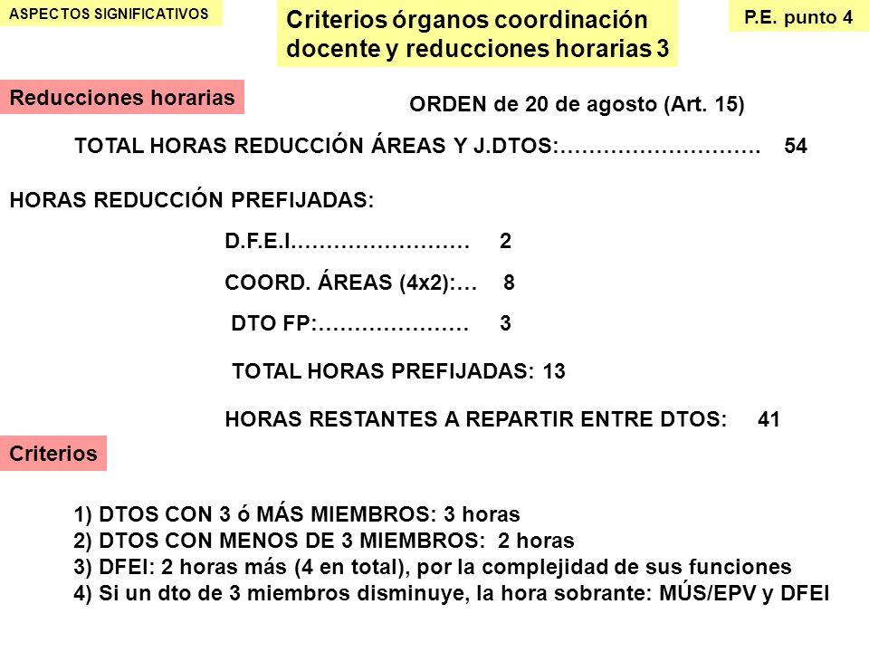 Criterios órganos coordinación docente y reducciones horarias 3 ASPECTOS SIGNIFICATIVOS P.E. punto 4 Reducciones horarias ORDEN de 20 de agosto (Art.