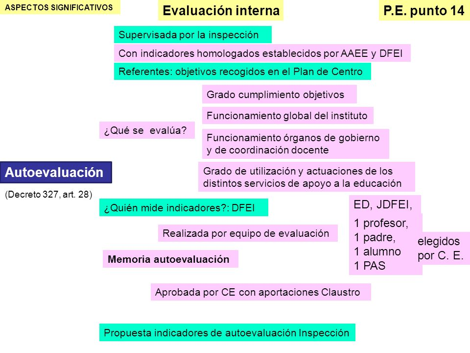 ASPECTOS SIGNIFICATIVOS Evaluación interna P.E. punto 14 Supervisada por la inspección Autoevaluación Con indicadores homologados establecidos por AAE